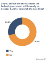 Do you believe the states and/or the Federal government will be ready on October 1, 2013, to launch the new HIXs?