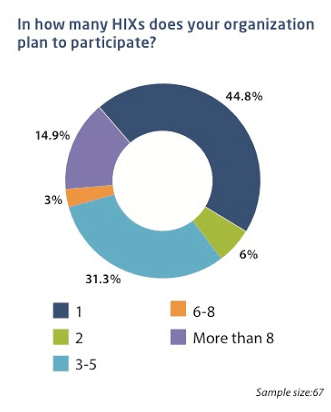 In how many HIXs does your organization plan to participate?