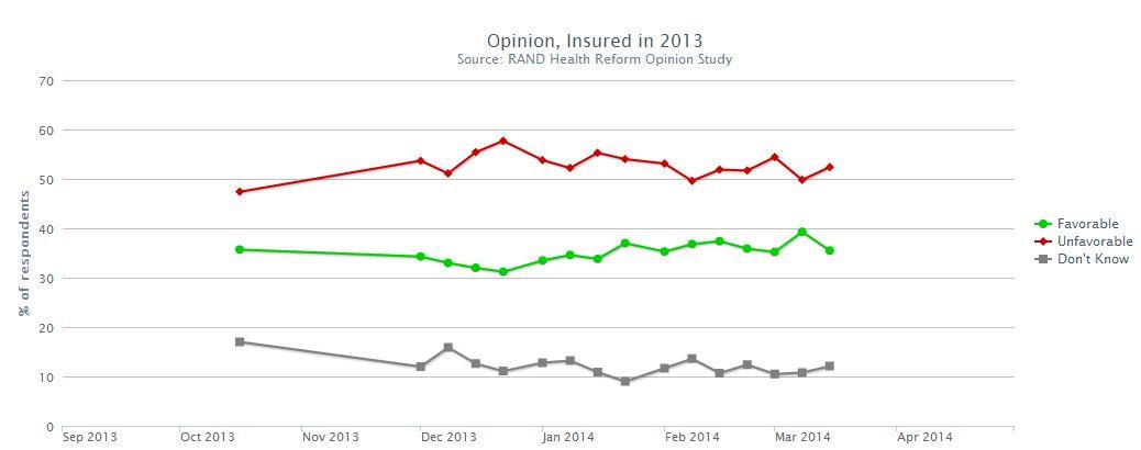 Metrics: Surprisingly, People Who Were Uninsured Last Year