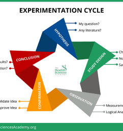 download how to conduct an effective self experiment the ultimate guide [ 2048 x 1583 Pixel ]