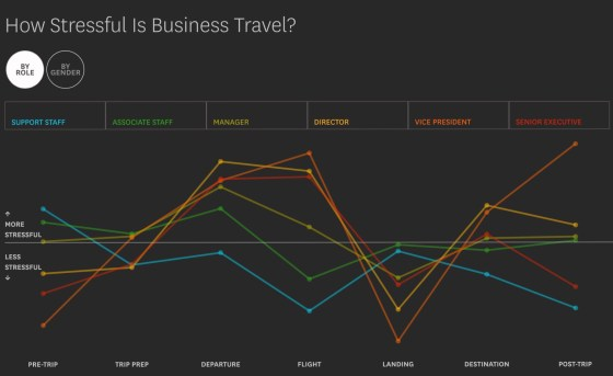 How Stressful Is Business Travel