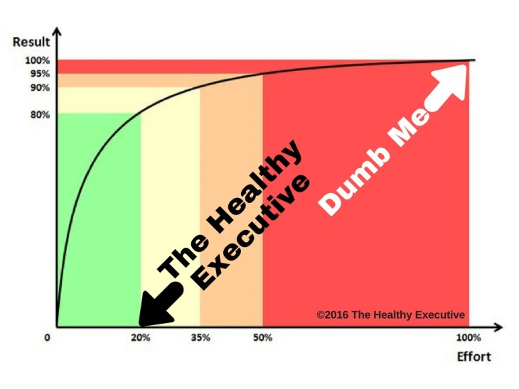 healthy-executive-pareto
