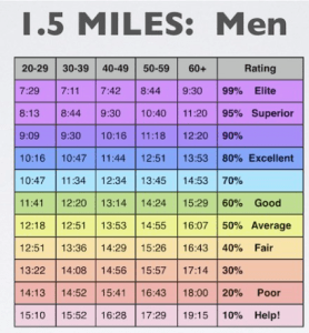 Men Aerobic Fitness Norms