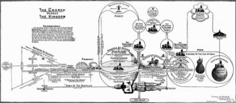 Bible prophecy chart - Wikipedia - US Public Domain