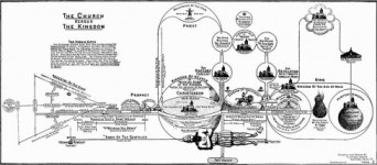 Bible prophecy chart - Wikipedia - US Public Domain