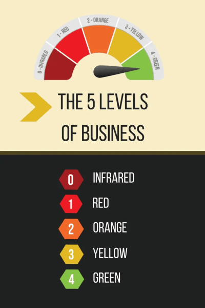 The 5 Levels of Business - what they are, and how to level up