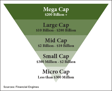 What is the Difference Between Small-cap, Mid-cap and ...