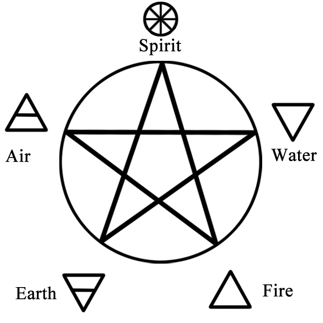 Wicca element earth