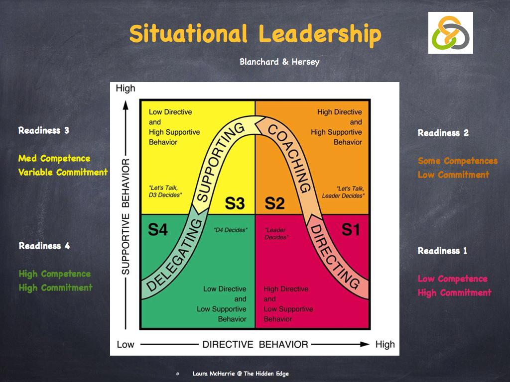 situational leadership model diagram 2002 dodge neon radio wiring blanchard
