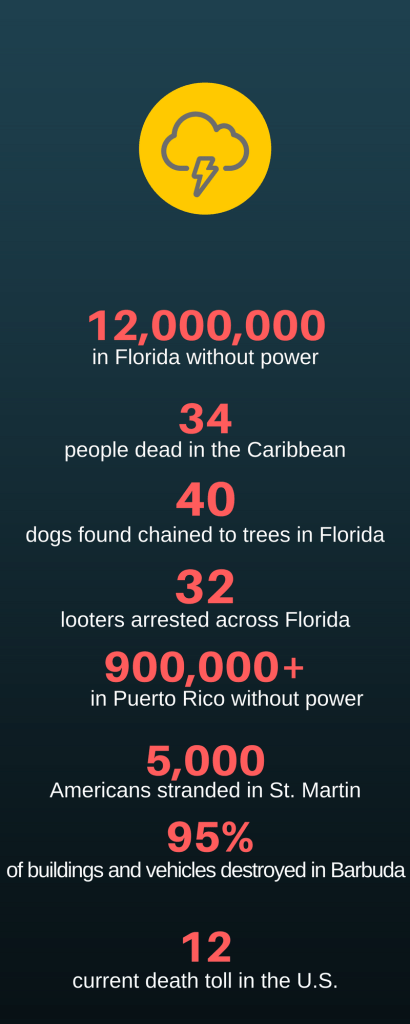 Infamous Hurricane Irma by the Numbers
