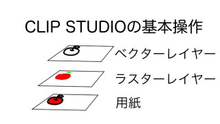 CLIP STUDIOの基本操作