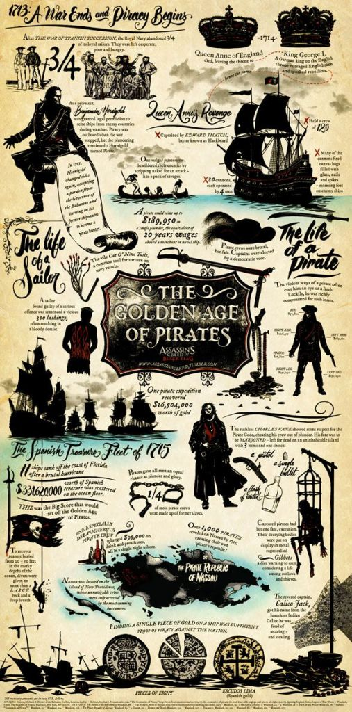 The Best Pirates During The Era of Piracy in the Caribbean