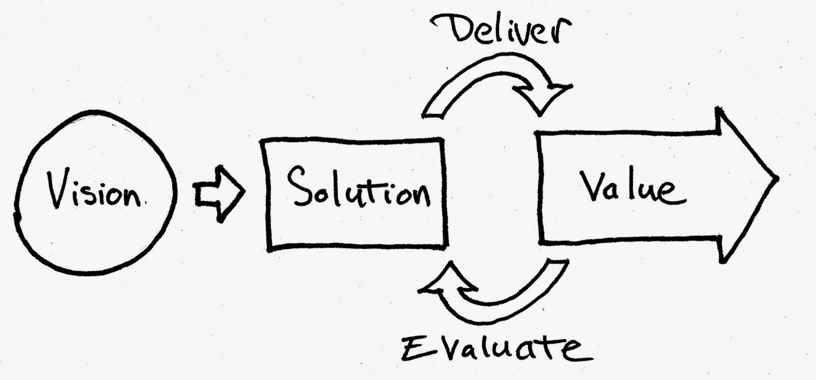 Is Lean Project Management the same as Agile?