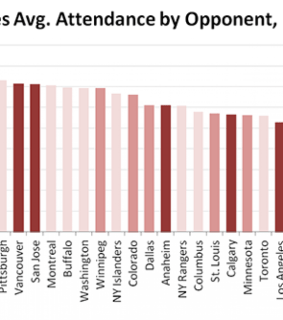 NHL Realignment - Coyotes Attendance by Team