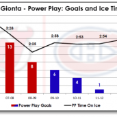 gionta-powerplay