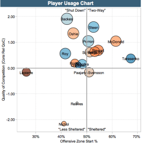 Blues player usage chart- courtesy of Rob Vollman