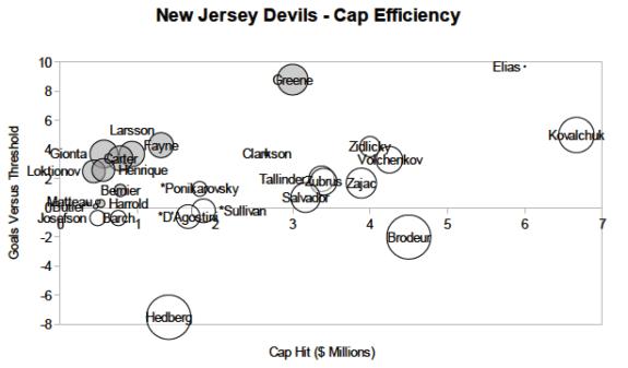 Cap Efficiency NJD