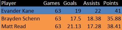adjusted stats