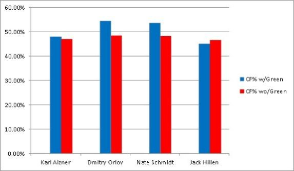 Mike Green's defensive partners from 2011-14 (Matthew Speck/The Hockey Writers)