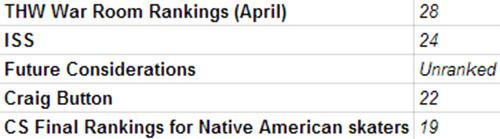 Nick Schmaltz rankings chart