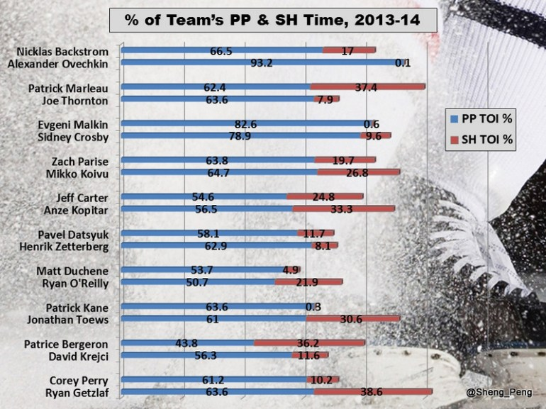 % of Team's Power Play & Penalty Killing Time, 2013-14