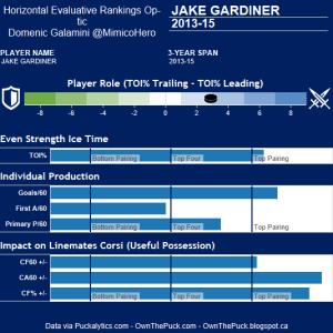 Gardiner Hero Chart