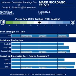 Mark Giordano Hero Chart