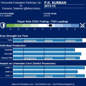 PK Subban Hero Chart