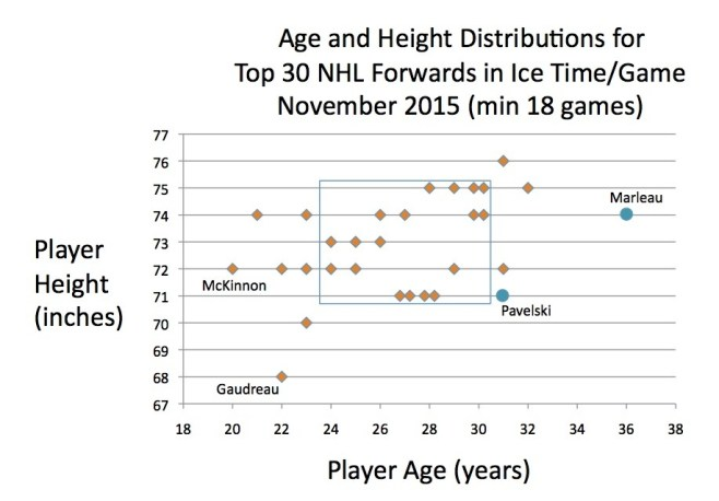 Age and height for forwards with top ice time