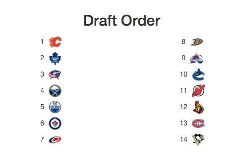 NHL Mock Draft Order