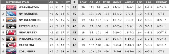 Metropolitan Division Standings