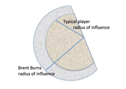 radius of influence for Brent Burns relative other players