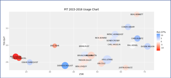 Playoff usage chart by corsica.hockey