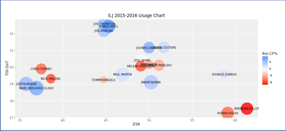 Playoff usage chart by corsica.hockey.
