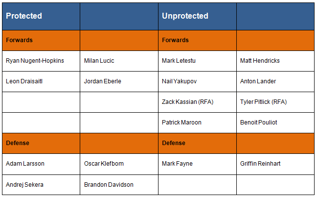 edmonton-nhl-expansion-protected-list-pre-season