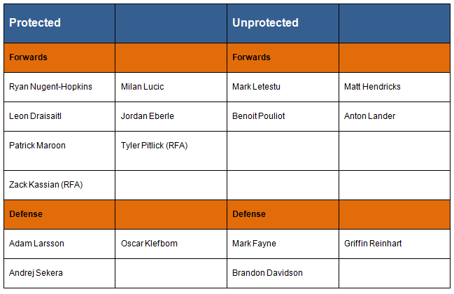 oilers-20-game-expansion-protected-list