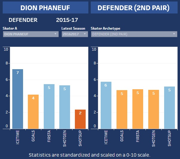Phaneuf-hero-chart