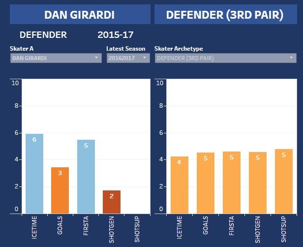 Girardi-hero-chart