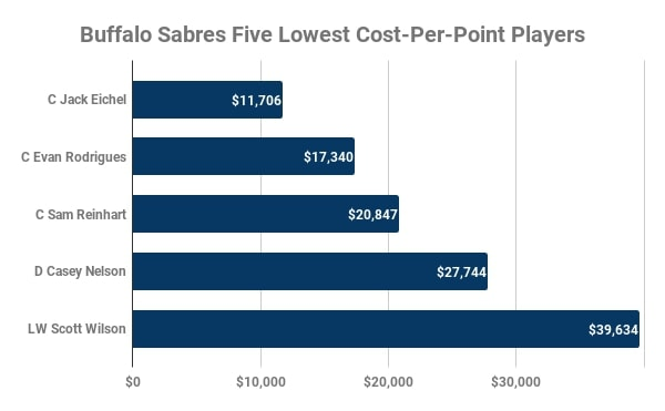 Buffalo Sabres, Lowest Cost-Per-Point