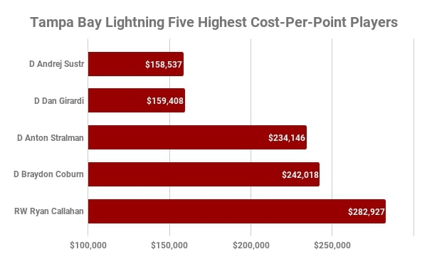 Tampa Bay Lightning, Highest Cost-Per-Point
