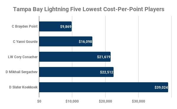 Tampa Bay Lightning, Lowest Cost-Per-Point