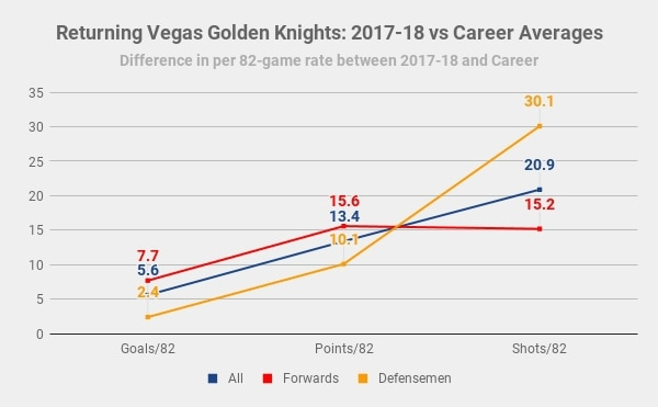 Vegas-outperforming-per-82-game-averages
