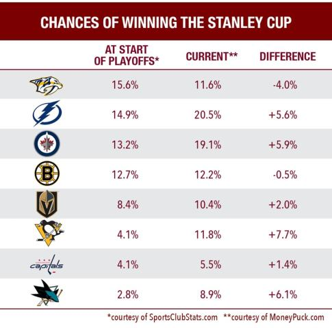 Final 8 teams of the 2018 Stanley Cup chances chart