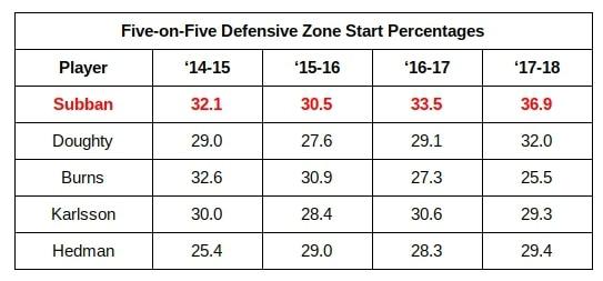 Defensivezonestartpercentages