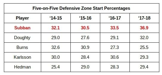 P.K. Subban, Defensive Zone Start Percentage