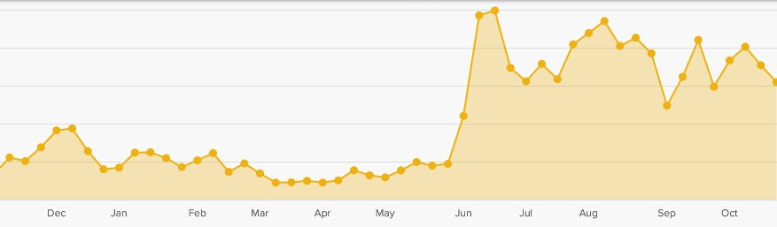 There is no such thing as bad publicity, as The HoliDaze traffic shows after Derek Freal was deported for a tweet.