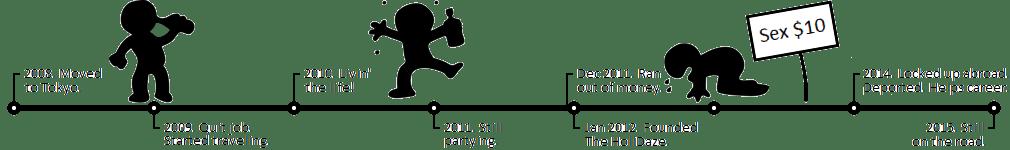 Derek's holidaze travel timeline