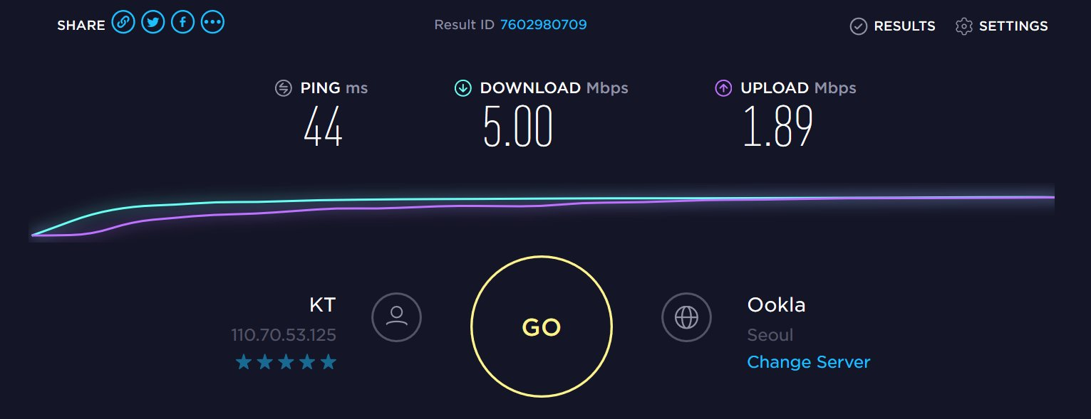 Korean internet speed test