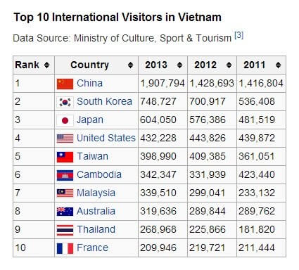 Why Most Tourists Never Return To Vietnam | The HoliDaze