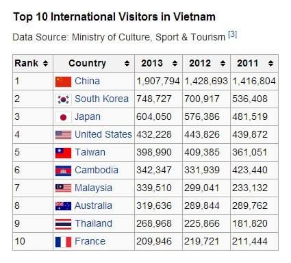 Vietnam Tourism Statistics